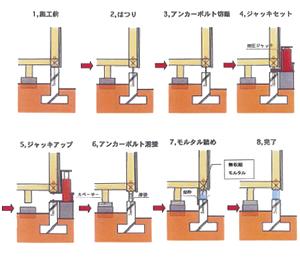 土台よりジャッキアップし、あげ舞い後、隙間を無収縮モルタルにて閉塞する工法です。